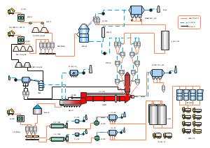 详细工业流程图