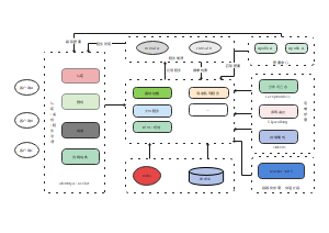 ezreport 软件架构