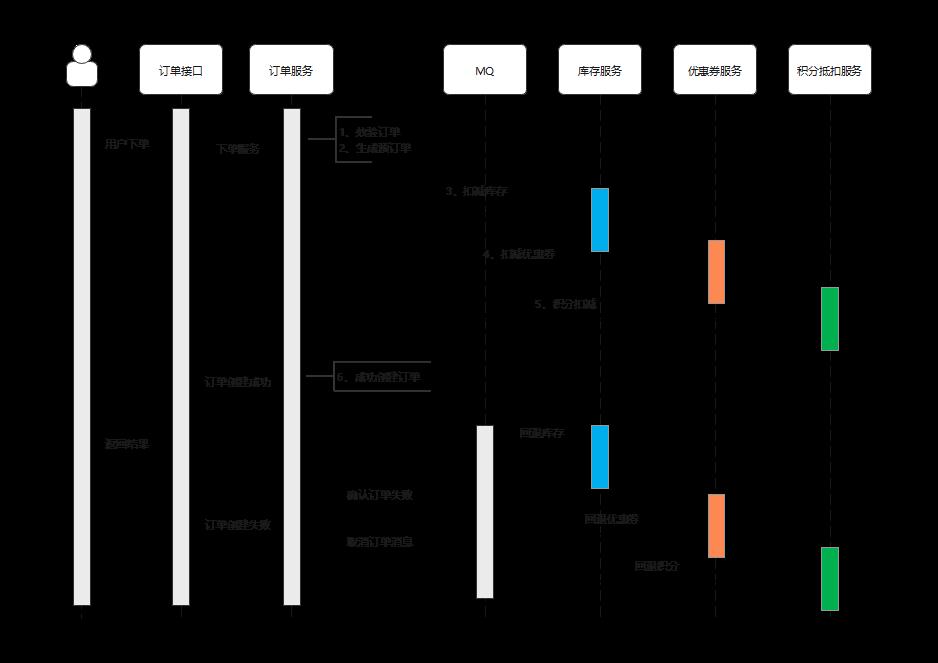 创建订单时序图