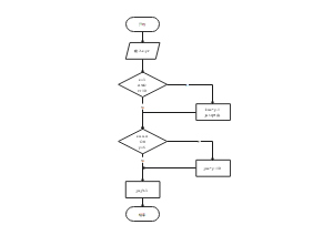 程序实验流程