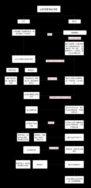 ip素材图购买流程