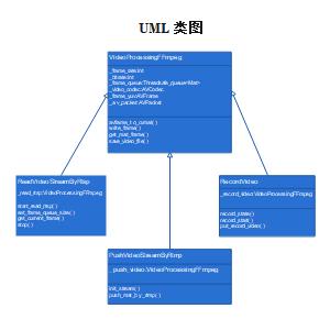 UML类图(实例)