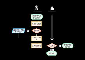 平台注册流程