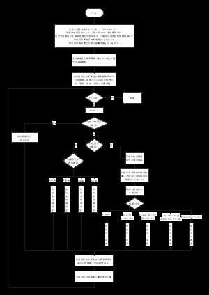 美赛a题第一问元胞自动机编程流程图