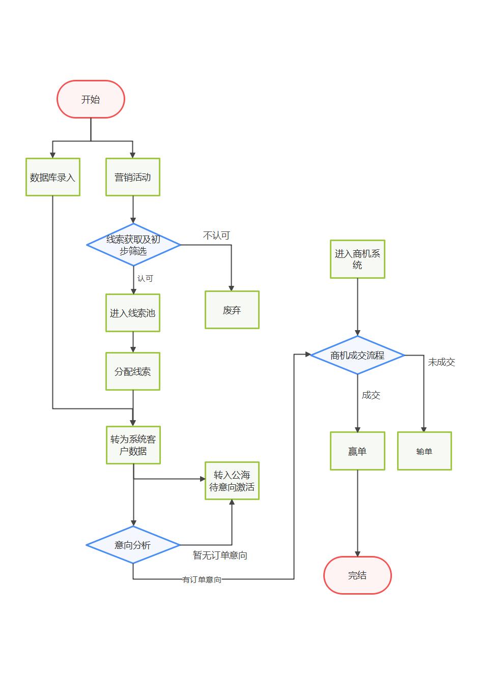 商机管理流程