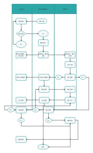 商城流程泳道图