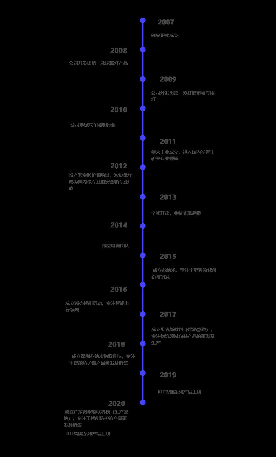 发展路线图