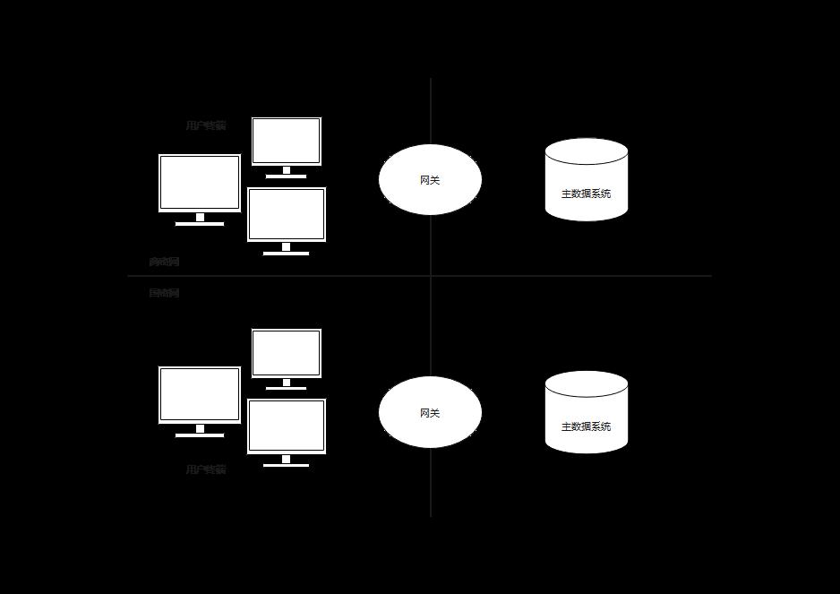 国密网和商密网应用