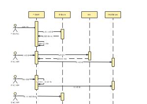 研发时序图