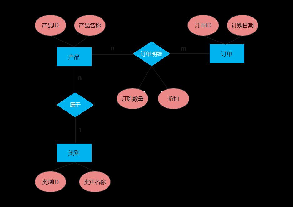 产品E-R图