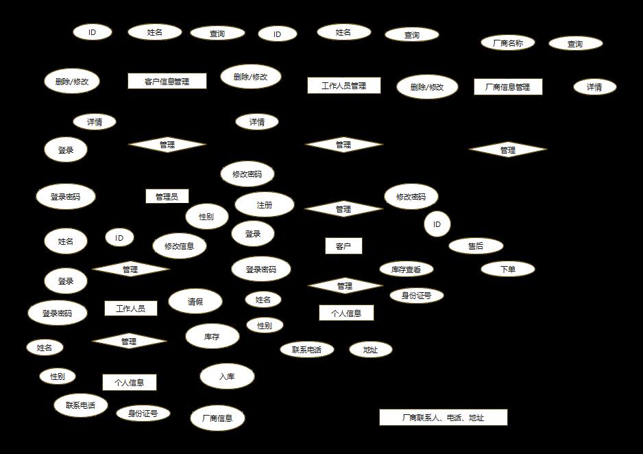 管理系统ER图