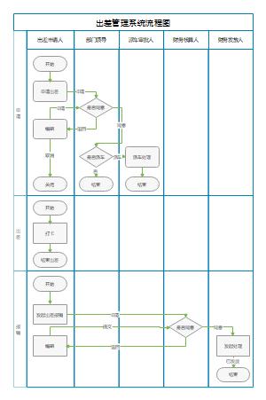出差管理系统流程图