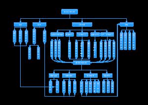 牧业公司业务架构