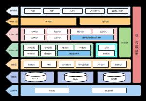 软件系统架构