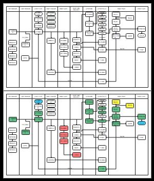 MES流程图