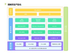 前端项目产品化技术架构图
