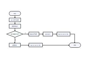 用户登录功能流程图