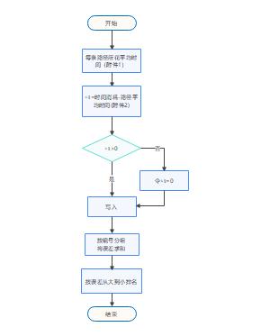 PID流程图