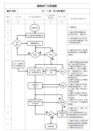 工资核算流程