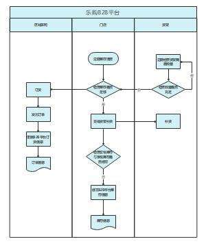 库存管理泳道图