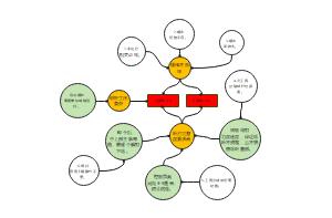 烟草生产气泡图