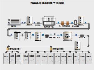 车间氮气流程图