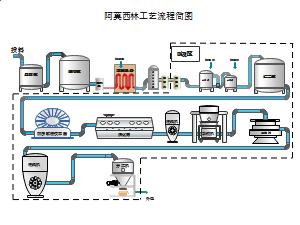 生产工艺图纸