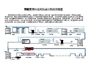 青霉素原料车间东线水系统流程图