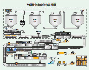 外包机组工艺流程