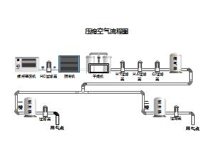 青霉素原料车间压缩空气流程图