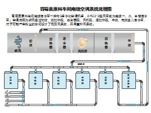 青霉素原料车间南线空调系统流程图