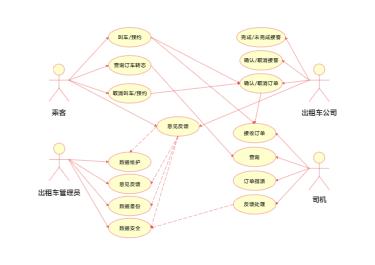 出租车管理系统用例图