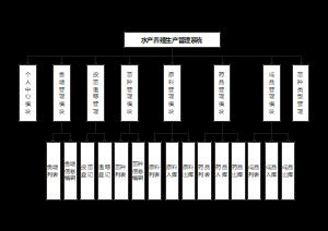 水产养殖生产管理系统模块展示图