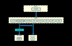 网上商城系统架构模板