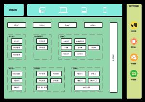 ERP系统架构