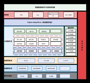 智慧能源系统架构图