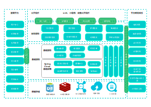 Spring Cloud微服务功能架构图