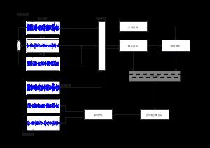 语音训练流程