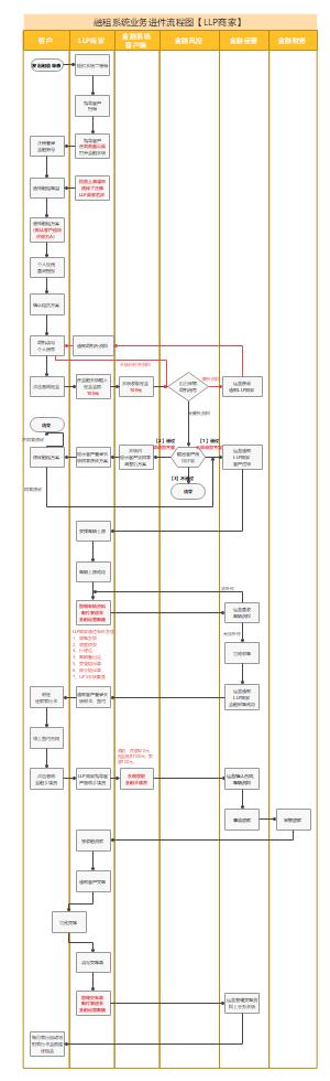 融租系统业务进件流程图