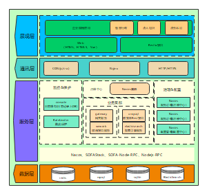 系统架构模板