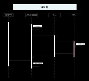 系统设计时序图