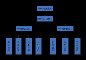 BIM组织结构图