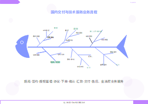 交付服务鱼骨图分析