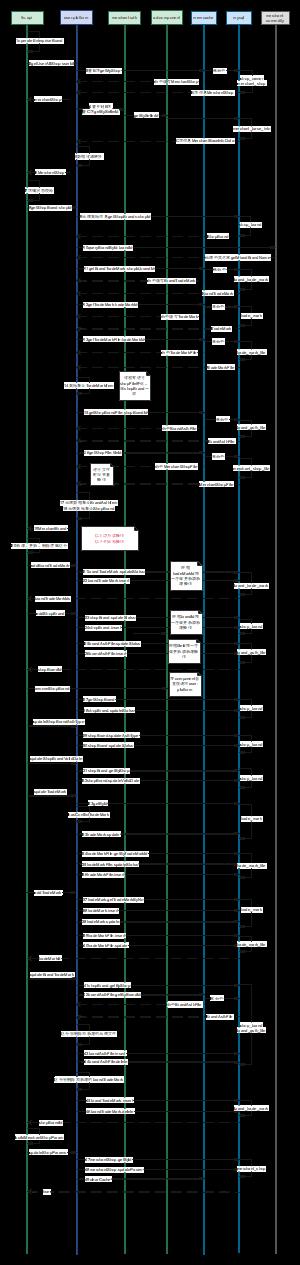 跨境品牌提交时序图