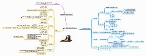 项目会议高效组织思维导图