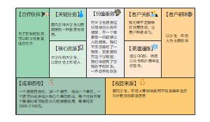 大学生厨房商业分析画布