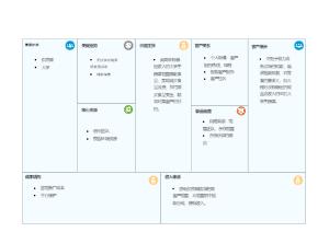 针对临期食品销售创业的商业分析模板