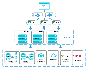 APP分布式架构