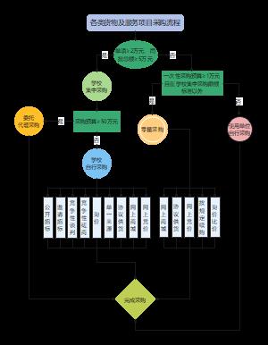 货物及服务采购流程