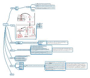 软件项目流程